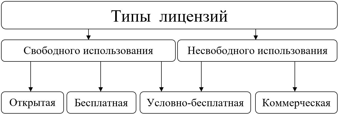 Лицензирование ПО для терминального сервера