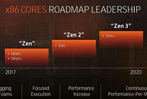 Рост производительности Zen 2