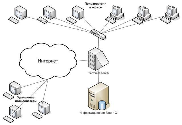 Схема терминального доступа